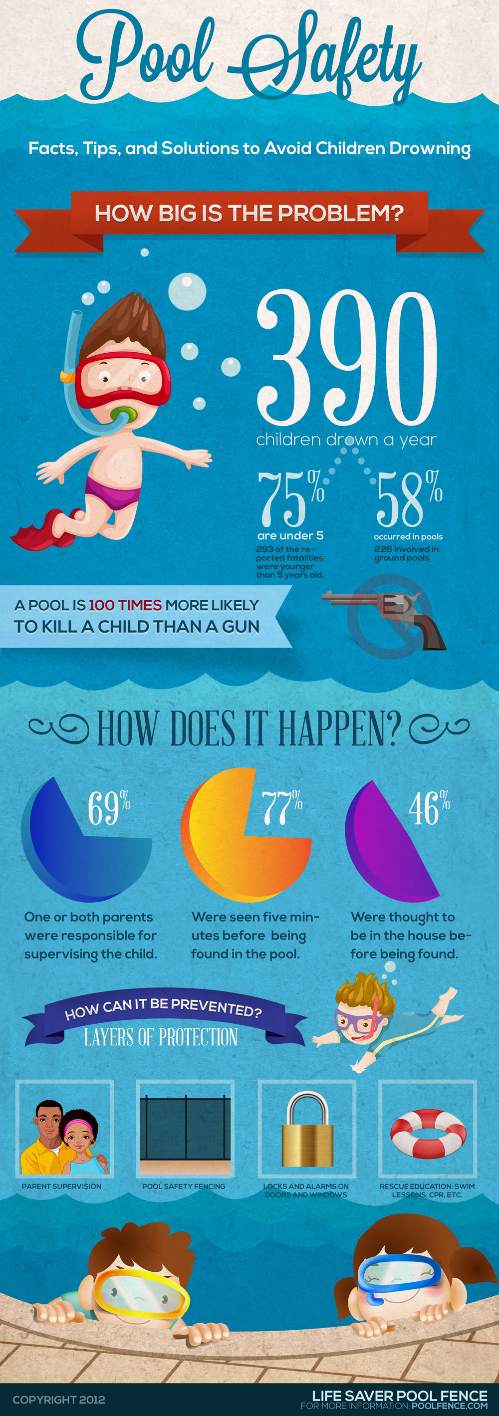 Bicultural Mama: Scary Statistics of Pool Danger You Should Know [Infographic]